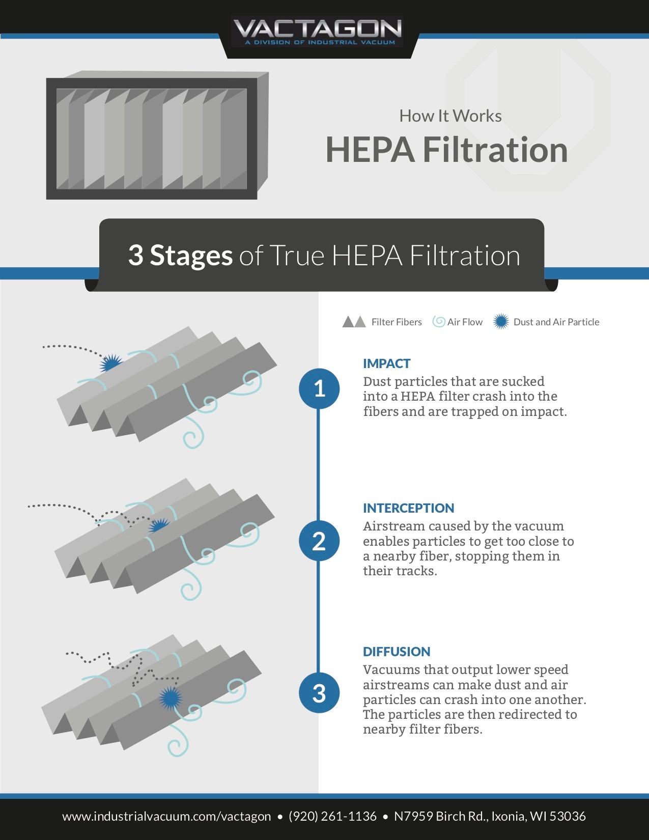 Chart of how HEPA filtration works