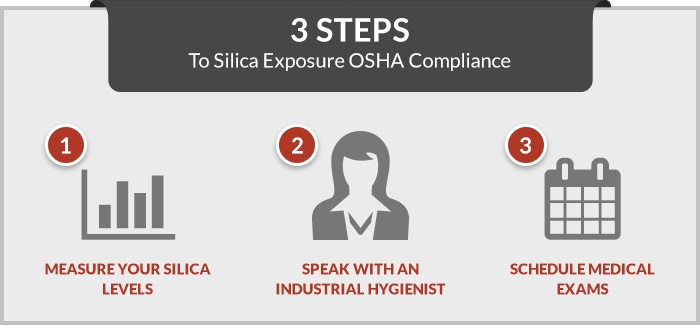 Three steps to OSHA silica dust compliance
