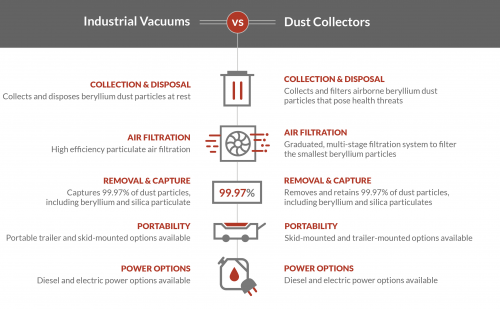 Industrial Vacuums VS Dust Collectors for Beryllium in Foundries infographic