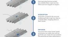 HEPA Filtration Info Graphic