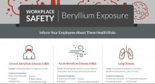 workplace safety beryllium exposure infographic